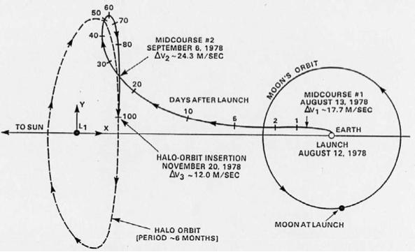 Diagrama con la órbita original de la misión ISEE-3.
