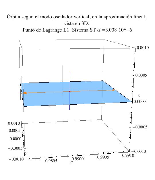 El modo básico de movimiento transversal 'vertical': un movimiento oscilatorio armónico  en la dirección transversal al plano orbital.